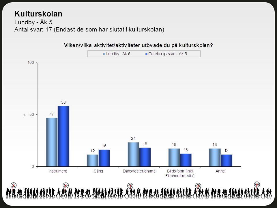 Kulturskolan Lundby - Åk 5 Antal svar: 17 (Endast de som har slutat i kulturskolan)