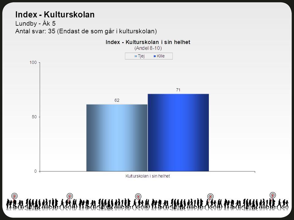 Index - Kulturskolan Lundby - Åk 5 Antal svar: 35 (Endast de som går i kulturskolan)