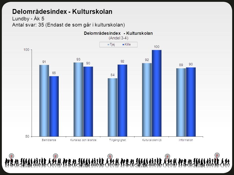 Delområdesindex - Kulturskolan Lundby - Åk 5 Antal svar: 35 (Endast de som går i kulturskolan)