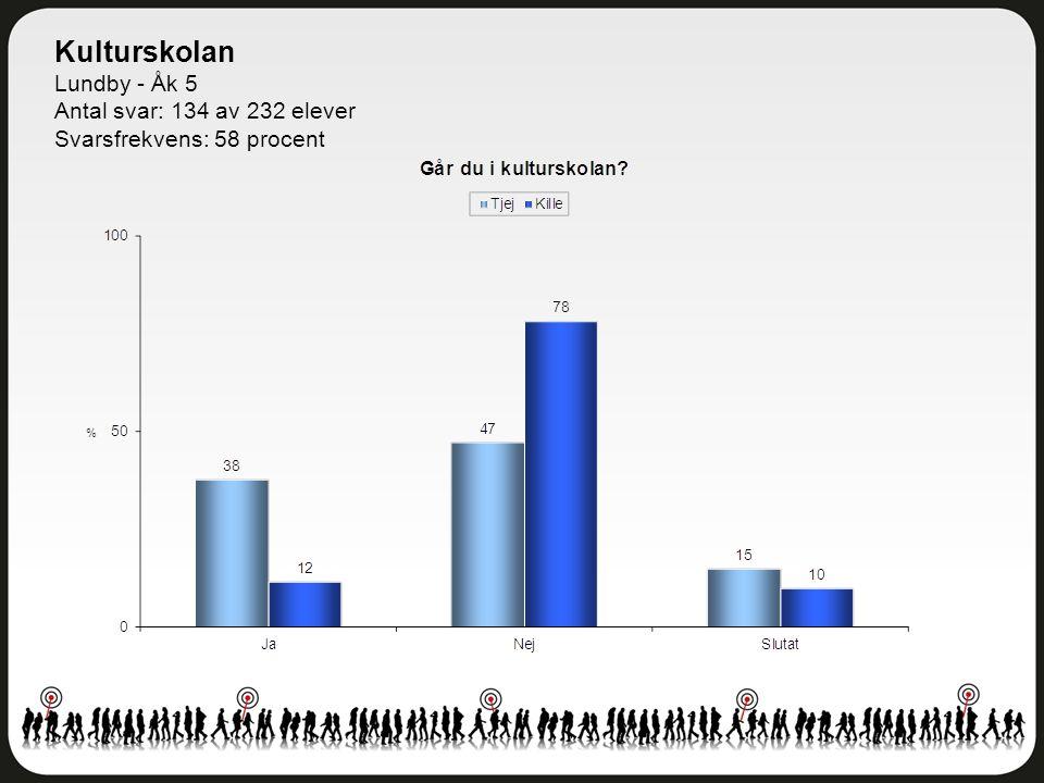 Kulturskolan Lundby - Åk 5 Antal svar: 134 av 232 elever Svarsfrekvens: 58 procent