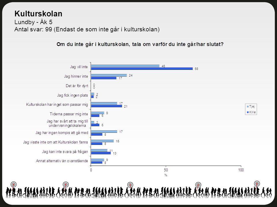 Kulturskolan Lundby - Åk 5 Antal svar: 99 (Endast de som inte går i kulturskolan)