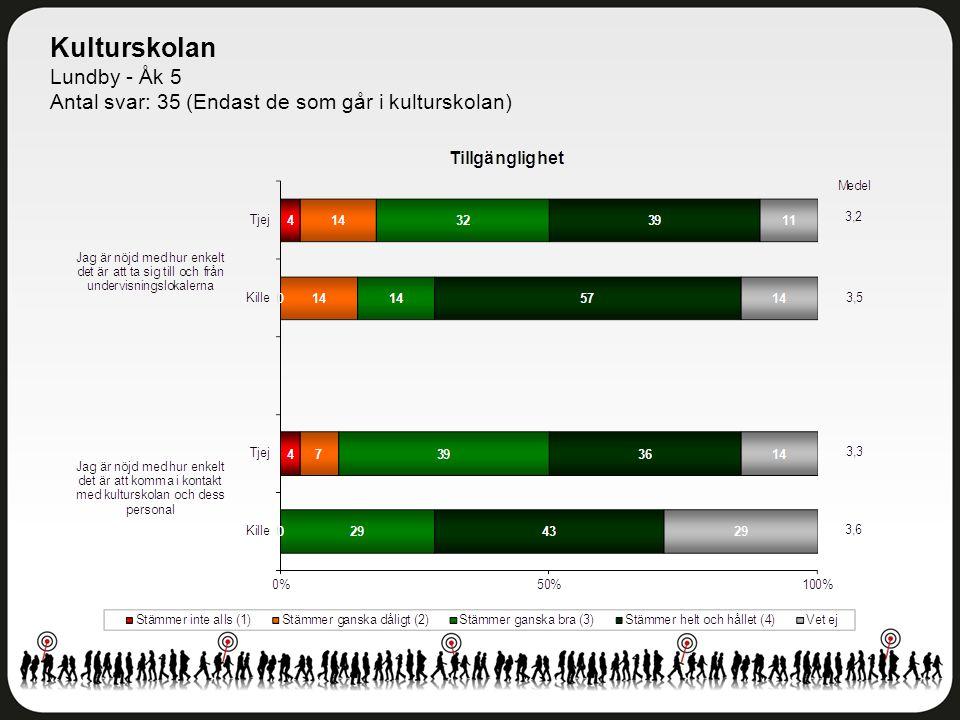 Kulturskolan Lundby - Åk 5 Antal svar: 35 (Endast de som går i kulturskolan)