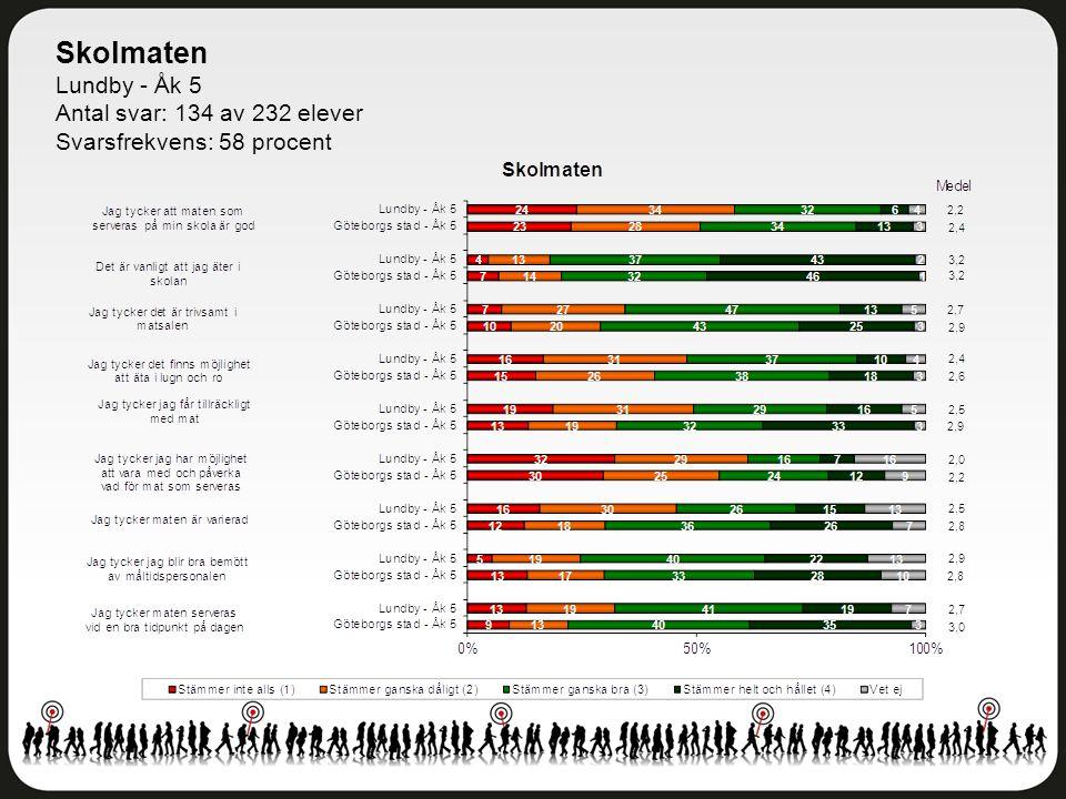 Skolmaten Lundby - Åk 5 Antal svar: 134 av 232 elever Svarsfrekvens: 58 procent