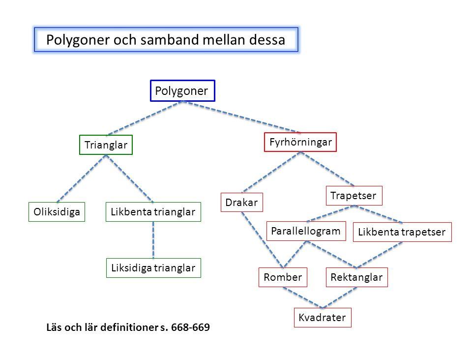 Polygoner och samband mellan dessa Polygoner Fyrhörningar Trianglar OliksidigaLikbenta trianglar Liksidiga trianglar Drakar Trapetser Likbenta trapets