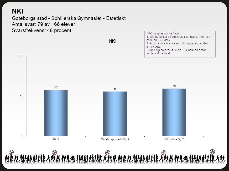 NKI Göteborgs stad - Schillerska Gymnasiet - Estetiskt Antal svar: 79 av 166 elever Svarsfrekvens: 48 procent