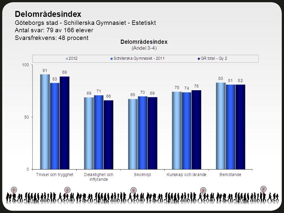 Delområdesindex Göteborgs stad - Schillerska Gymnasiet - Estetiskt Antal svar: 79 av 166 elever Svarsfrekvens: 48 procent