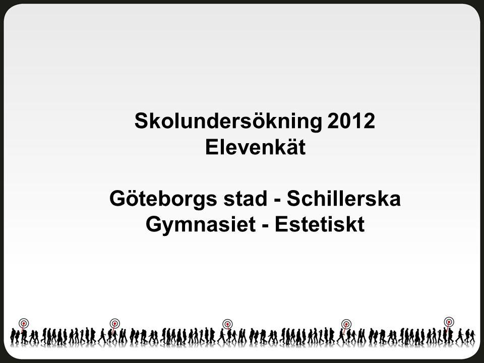 Skolundersökning 2012 Elevenkät Göteborgs stad - Schillerska Gymnasiet - Estetiskt