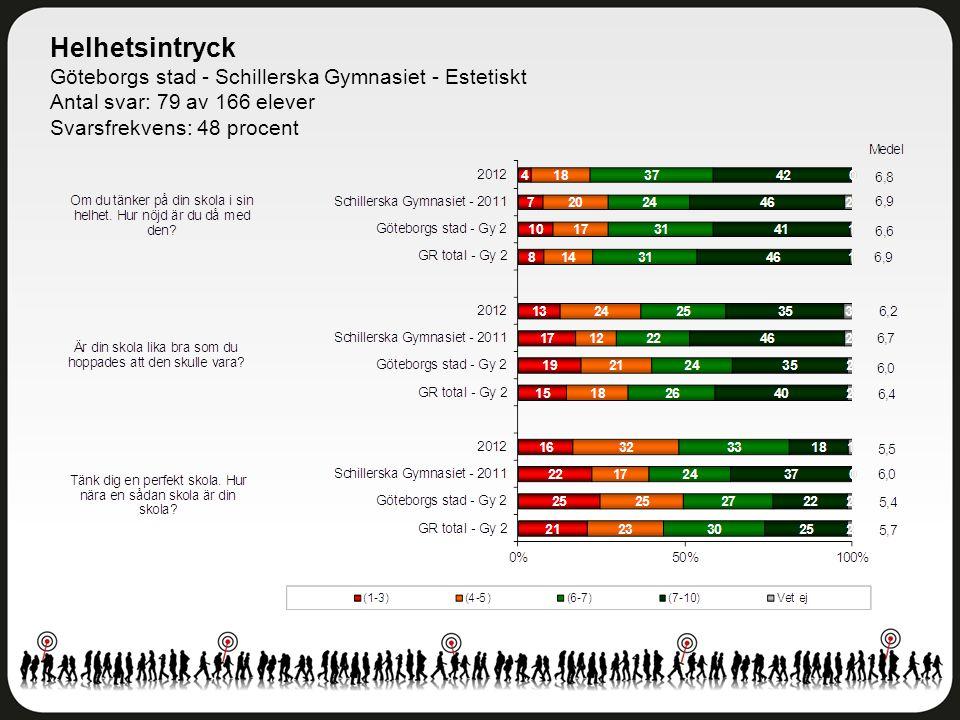 Helhetsintryck Göteborgs stad - Schillerska Gymnasiet - Estetiskt Antal svar: 79 av 166 elever Svarsfrekvens: 48 procent