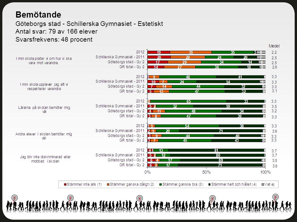 Bemötande Göteborgs stad - Schillerska Gymnasiet - Estetiskt Antal svar: 79 av 166 elever Svarsfrekvens: 48 procent