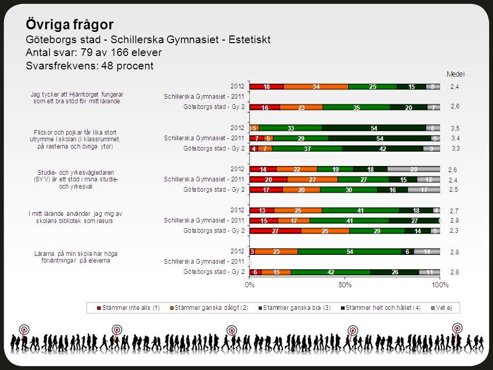 Övriga frågor Göteborgs stad - Schillerska Gymnasiet - Estetiskt Antal svar: 79 av 166 elever Svarsfrekvens: 48 procent