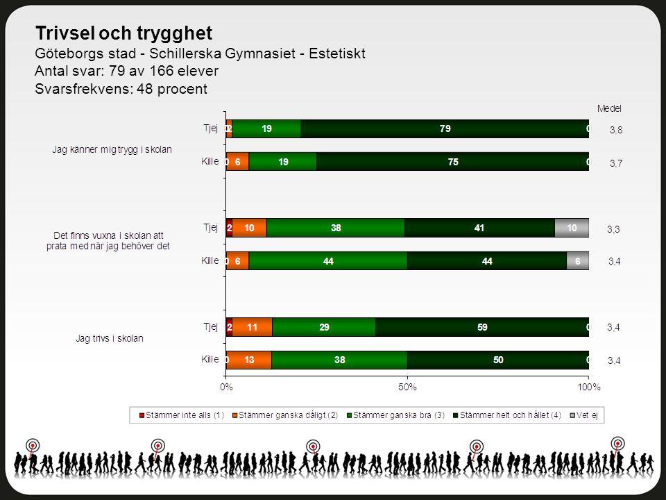 Trivsel och trygghet Göteborgs stad - Schillerska Gymnasiet - Estetiskt Antal svar: 79 av 166 elever Svarsfrekvens: 48 procent