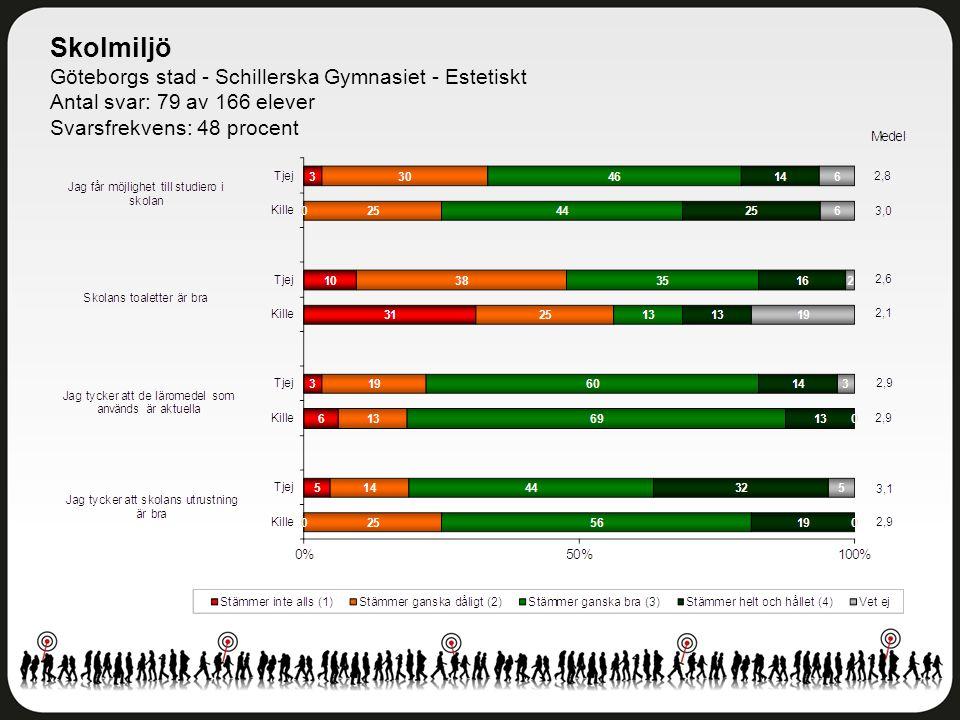 Skolmiljö Göteborgs stad - Schillerska Gymnasiet - Estetiskt Antal svar: 79 av 166 elever Svarsfrekvens: 48 procent