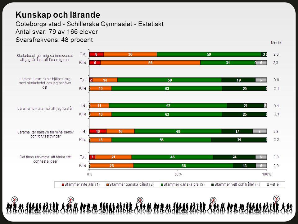 Kunskap och lärande Göteborgs stad - Schillerska Gymnasiet - Estetiskt Antal svar: 79 av 166 elever Svarsfrekvens: 48 procent