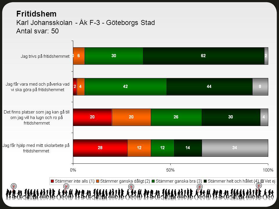 Fritidshem Karl Johansskolan - Åk F-3 - Göteborgs Stad Antal svar: 50