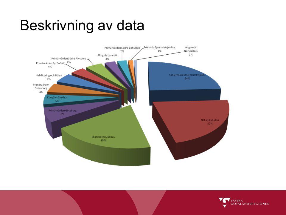 Beskrivning av data