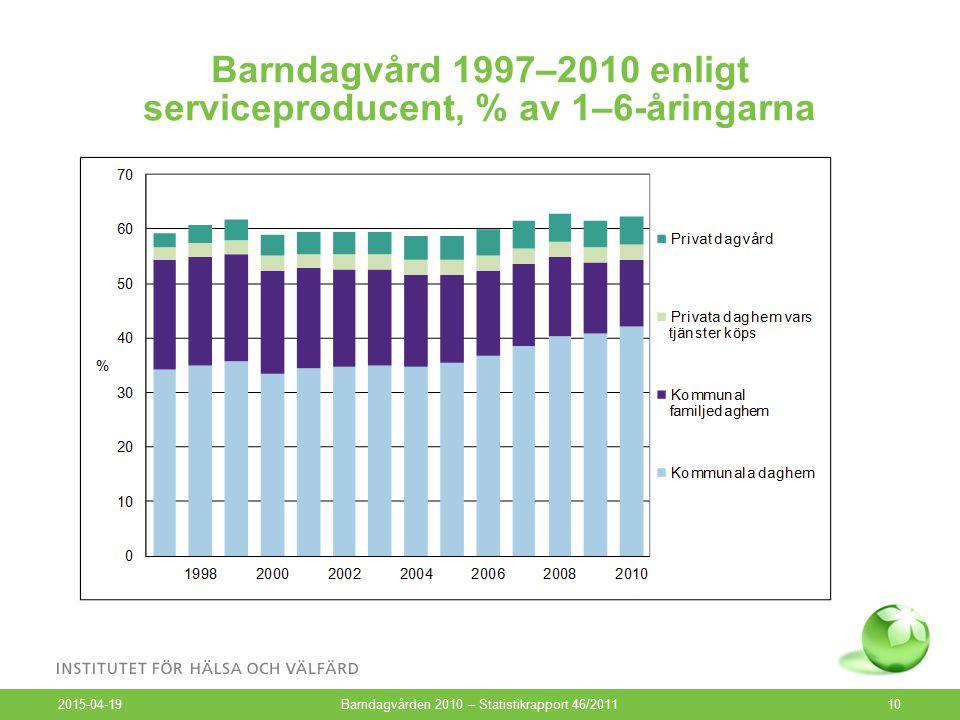 Barndagvård 1997–2010 enligt serviceproducent, % av 1–6-åringarna 2015-04-19 Barndagvården 2010 – Statistikrapport 46/201110