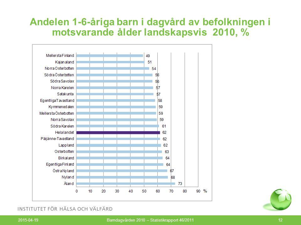 Andelen 1-6-åriga barn i dagvård av befolkningen i motsvarande ålder landskapsvis 2010, % 2015-04-19 Barndagvården 2010 – Statistikrapport 46/201112