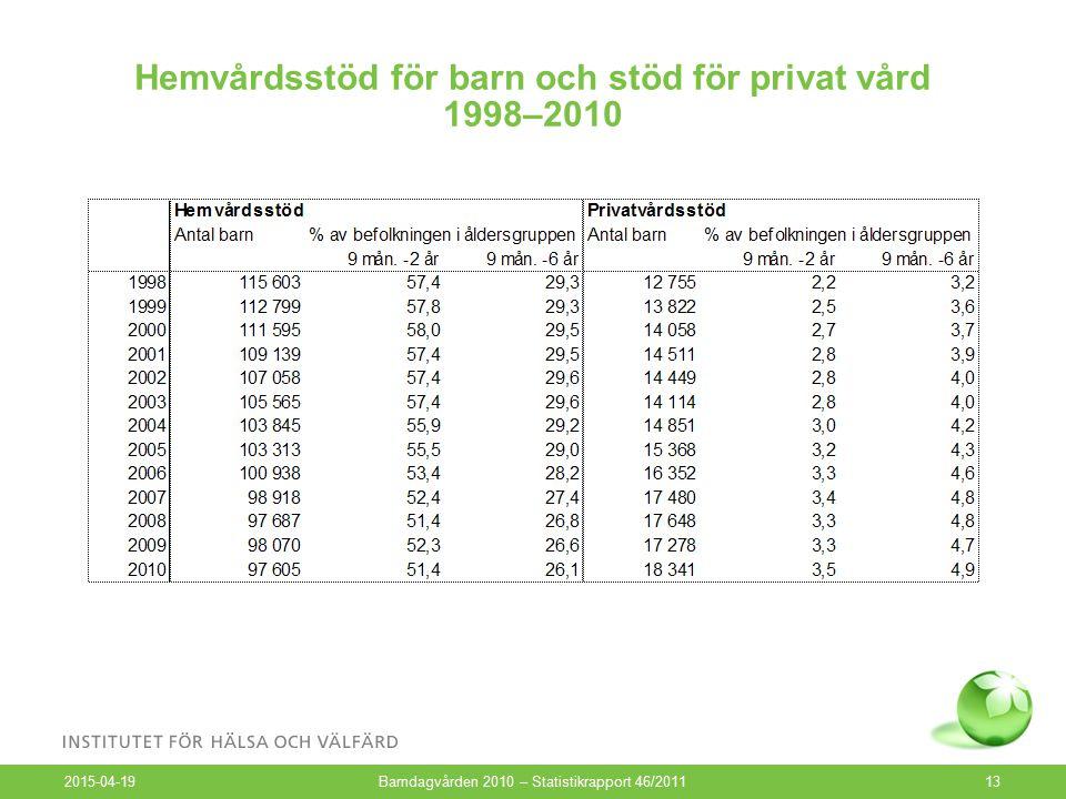 Hemvårdsstöd för barn och stöd för privat vård 1998–2010 2015-04-19 Barndagvården 2010 – Statistikrapport 46/201113