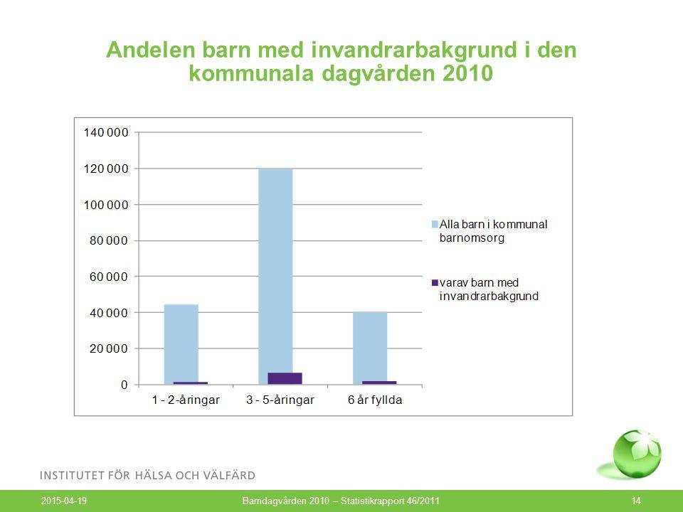 Andelen barn med invandrarbakgrund i den kommunala dagvården 2010 2015-04-19 Barndagvården 2010 – Statistikrapport 46/201114