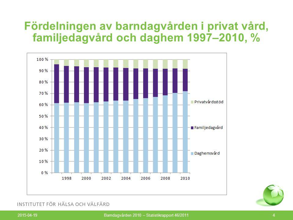 Fördelningen av barndagvården i privat vård, familjedagvård och daghem 1997–2010, % 2015-04-19 Barndagvården 2010 – Statistikrapport 46/20114