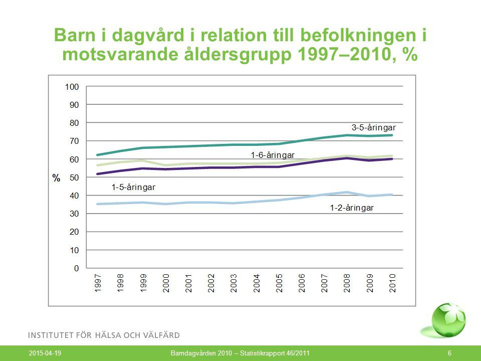 Barn i dagvård i relation till befolkningen i motsvarande åldersgrupp 1997–2010, % 2015-04-19 Barndagvården 2010 – Statistikrapport 46/20116