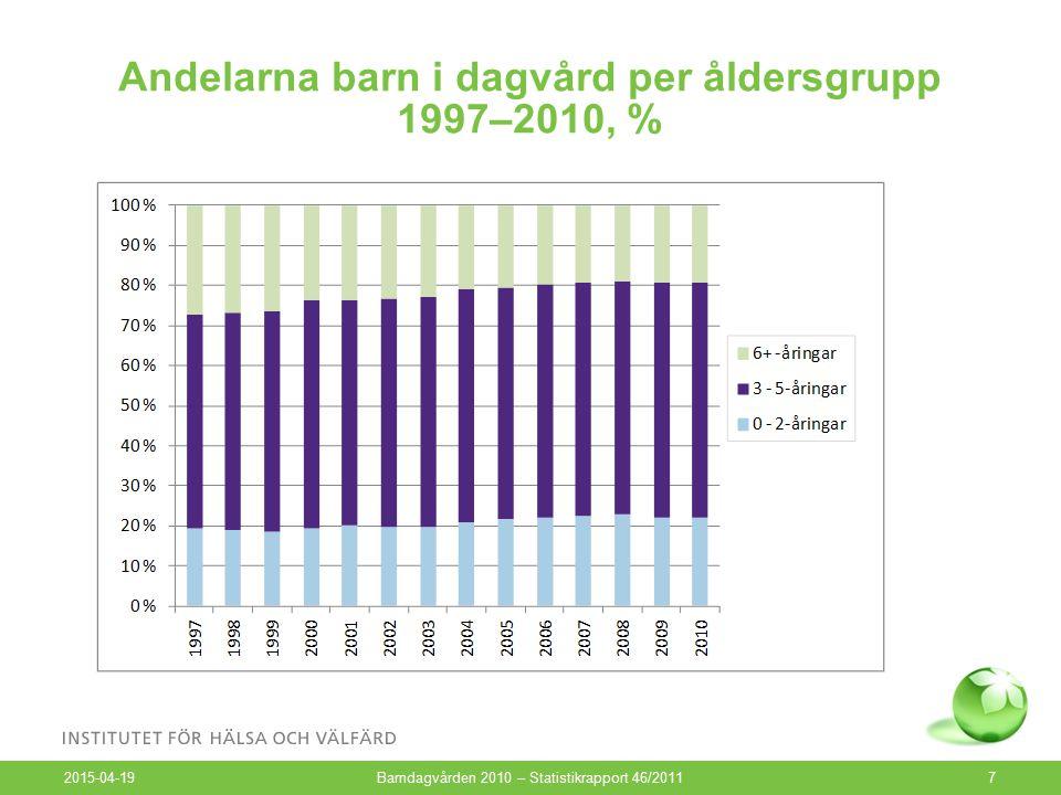 Andelarna barn i dagvård per åldersgrupp 1997–2010, % 2015-04-19 Barndagvården 2010 – Statistikrapport 46/20117