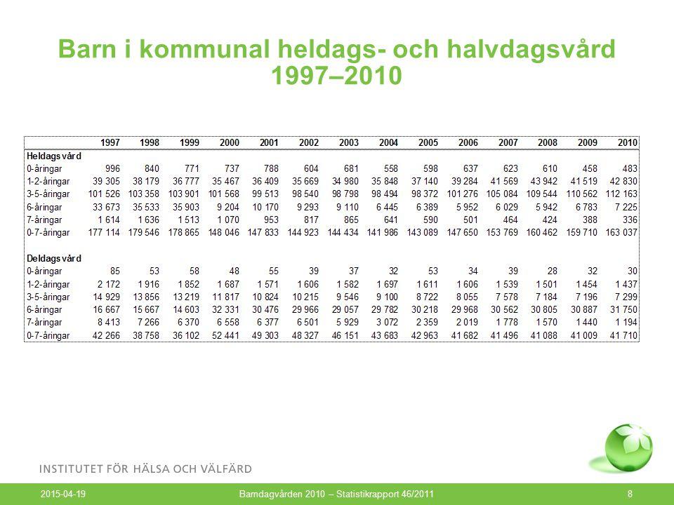 Barn i kommunal heldags- och halvdagsvård 1997–2010 2015-04-19 Barndagvården 2010 – Statistikrapport 46/20118