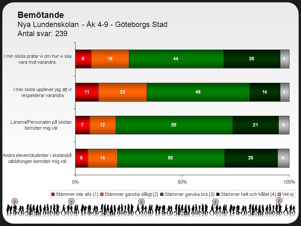 Bemötande Nya Lundenskolan - Åk 4-9 - Göteborgs Stad Antal svar: 239