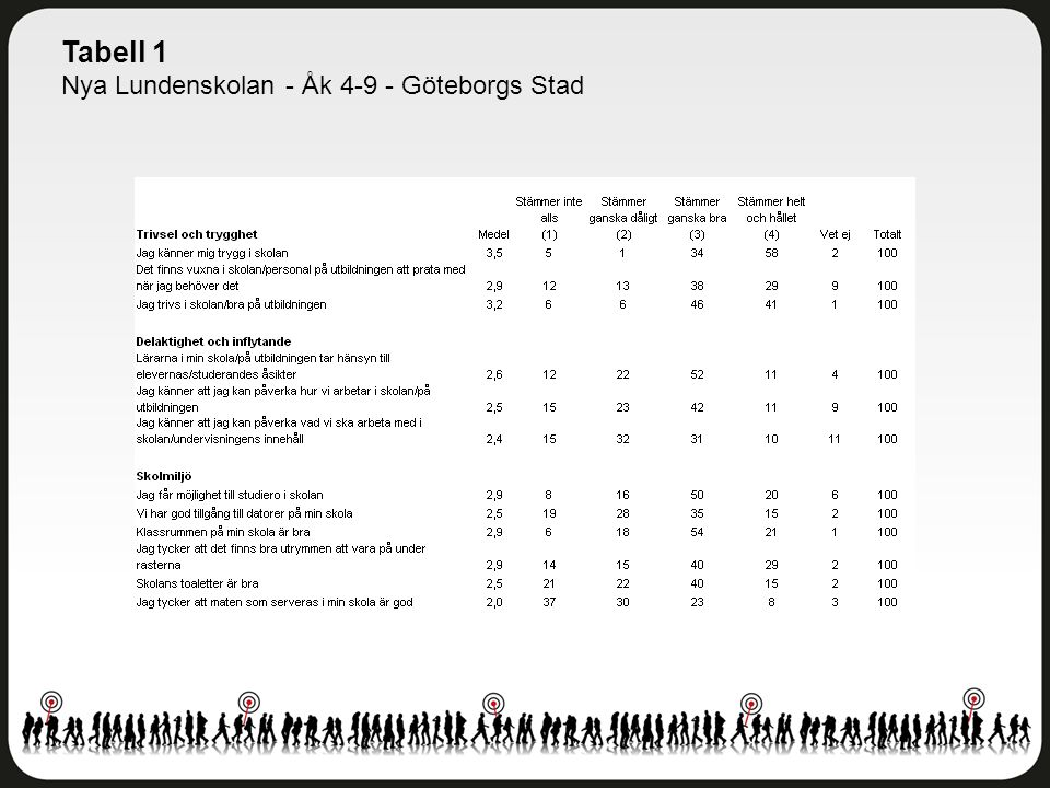 Tabell 1 Nya Lundenskolan - Åk 4-9 - Göteborgs Stad