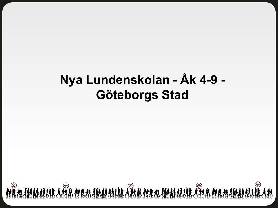 Övriga frågor Nya Lundenskolan - Åk 4-9 - Göteborgs Stad Antal svar: 239