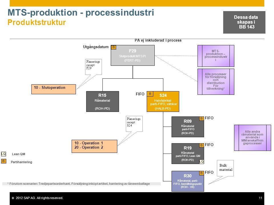 © 2012 SAP AG. All rights reserved.11 MTS-produktion - processindustri Produktstruktur F29 Slutprodukt MTS PI (FERT-PD) B 10 - Slutoperation Planering