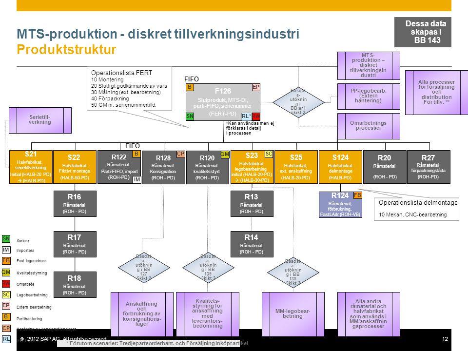 © 2012 SAP AG. All rights reserved.12 MTS-produktion - diskret tillverkningsindustri Produktstruktur F126 Slutprodukt, MTS-DI, parti-FIFO, serienummer
