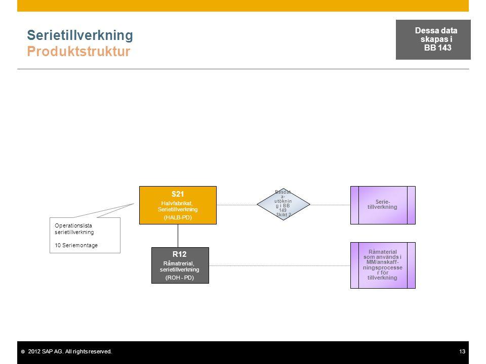 © 2012 SAP AG. All rights reserved.13 Serietillverkning Produktstruktur Operationslista serietillverkning 10 Seriemontage Serie- tillverkning S21 Halv