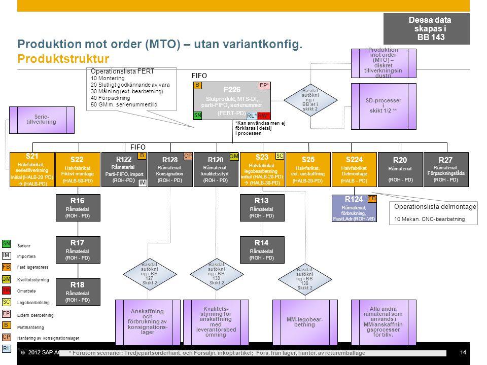 © 2012 SAP AG. All rights reserved.14 Produktion mot order (MTO) – utan variantkonfig. Produktstruktur F226 Slutprodukt, MTS-DI, parti-FIFO, serienumm