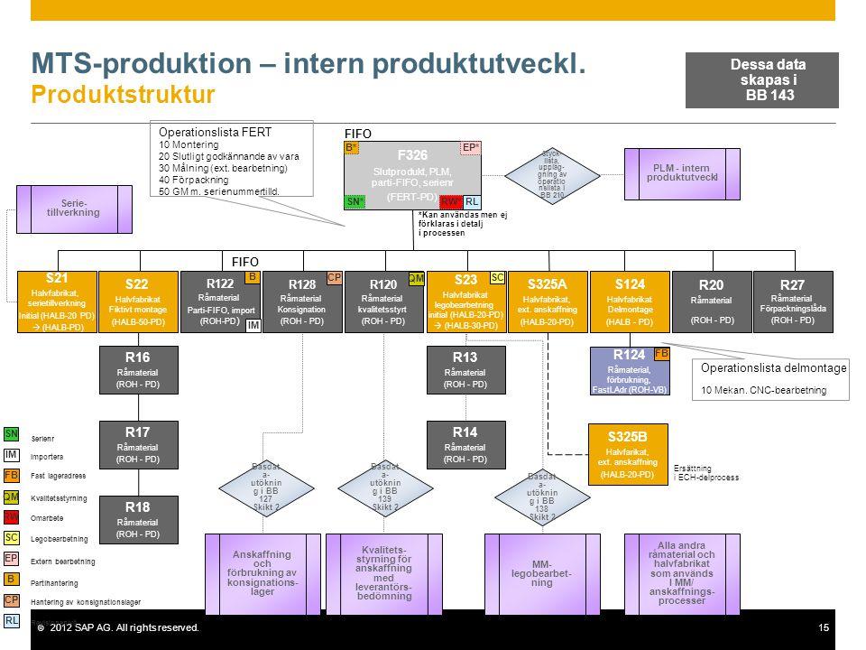 © 2012 SAP AG. All rights reserved.15 MTS-produktion – intern produktutveckl. Produktstruktur F326 Slutprodukt, PLM, parti-FIFO, serienr (FERT-PD) S22
