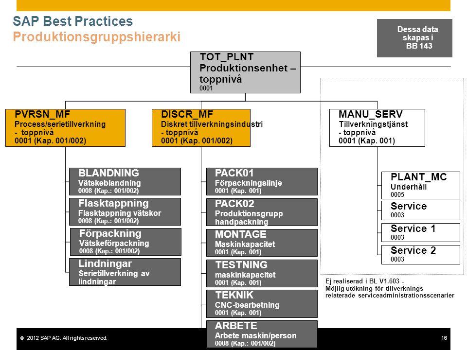 © 2012 SAP AG. All rights reserved.16 SAP Best Practices Produktionsgruppshierarki MANU_SERV Tillverkningstjänst - toppnivå 0001 (Kap. 001) PLANT_MC U