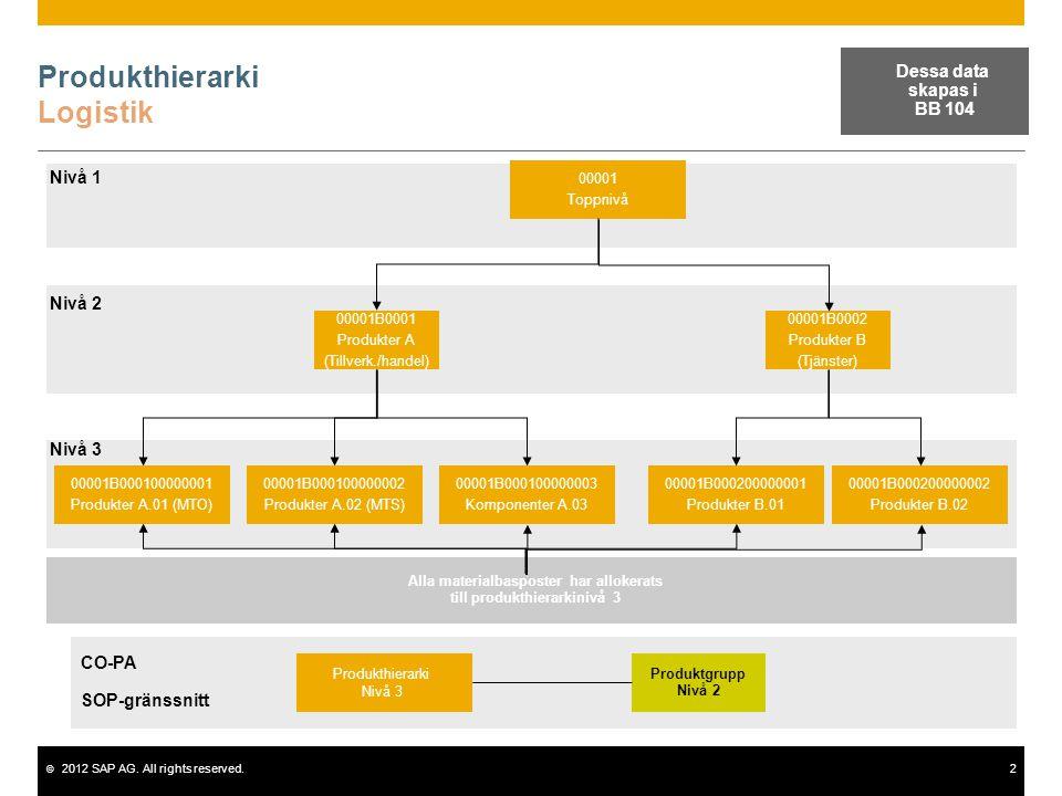 © 2012 SAP AG. All rights reserved.2 Produkthierarki Logistik 00001 Toppnivå 00001B0001 Produkter A (Tillverk./handel) 00001B0002 Produkter B (Tjänste