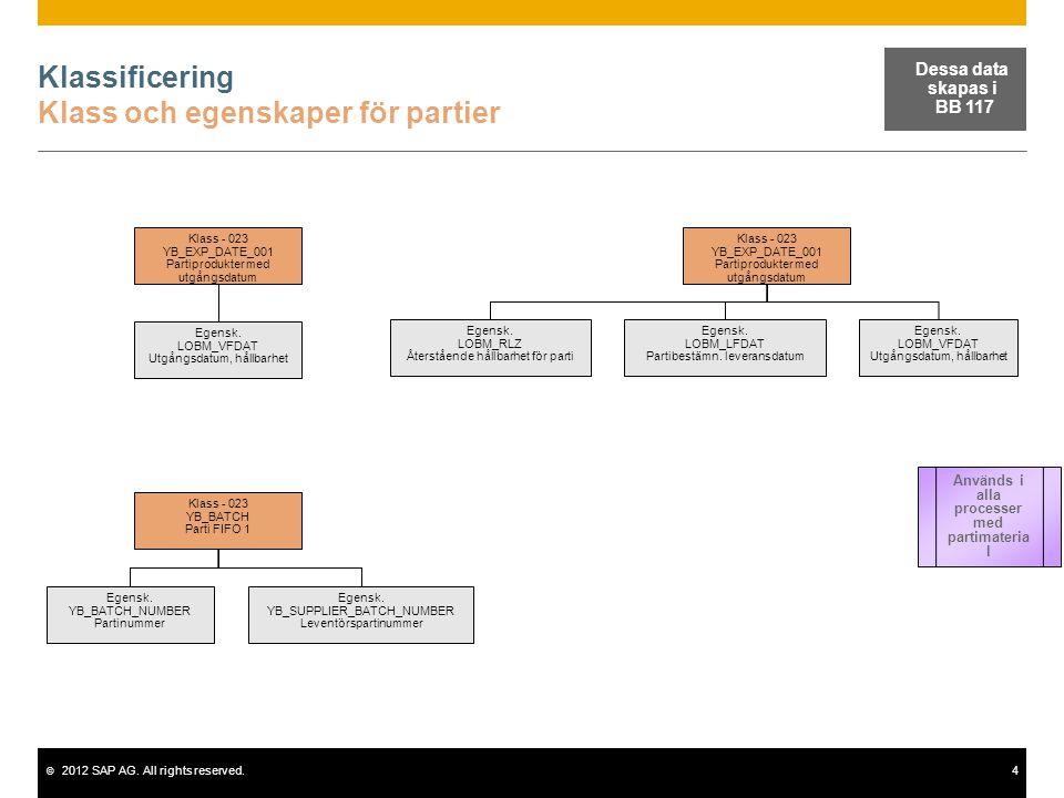 © 2012 SAP AG. All rights reserved.4 Klassificering Klass och egenskaper för partier Klass - 023 YB_EXP_DATE_001 Partiprodukter med utgångsdatum Egens