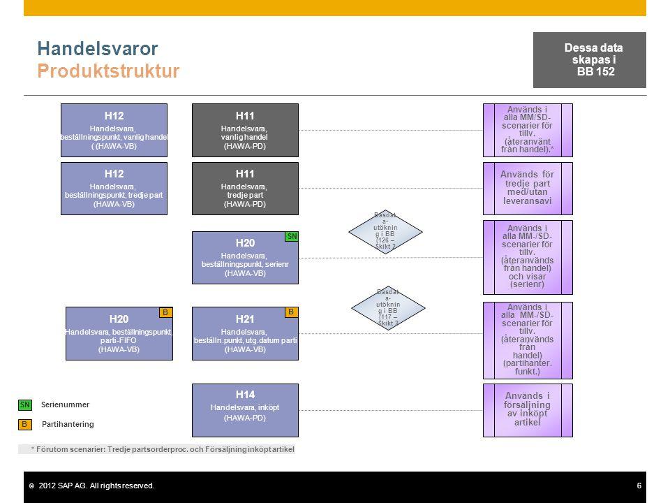 © 2012 SAP AG. All rights reserved.6 Handelsvaror Produktstruktur Partihantering B H11 Handelsvara, vanlig handel (HAWA-PD) H12 Handelsvara, beställni