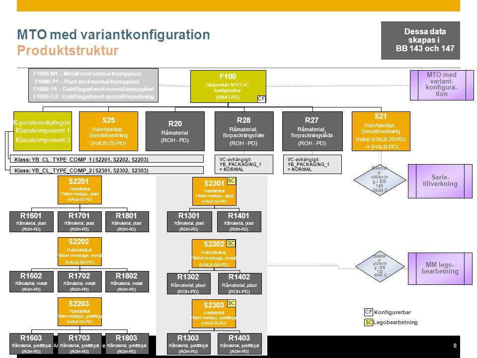 © 2012 SAP AG. All rights reserved.8 MTO med variantkonfiguration Produktstruktur F100 Slutprodukt MTO VC konfigurerbar (KMAT-PD) K-positionskategori