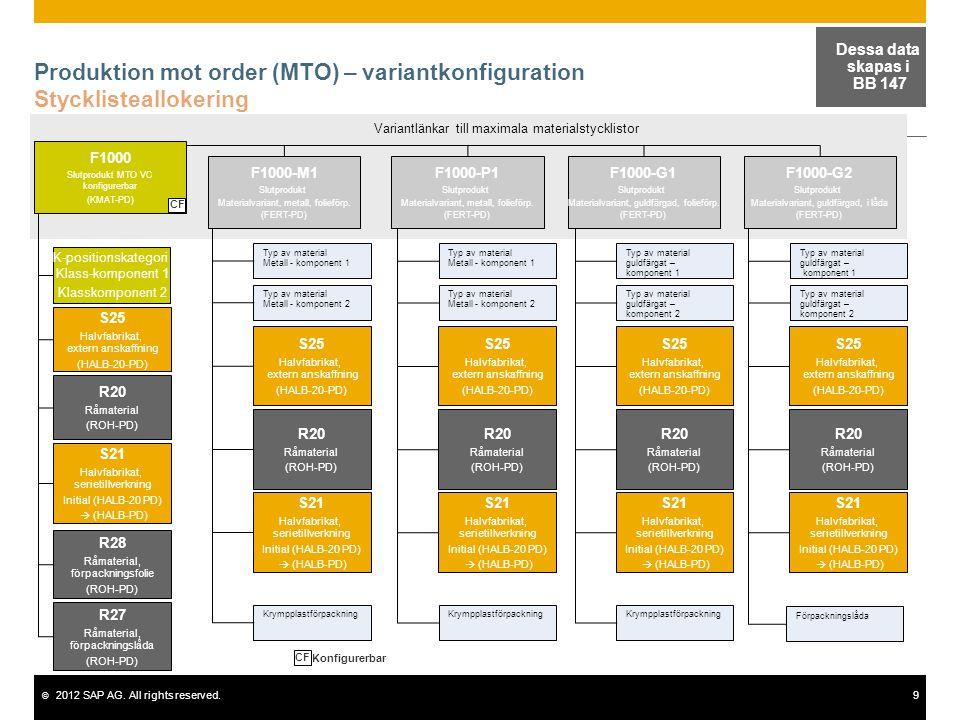 © 2012 SAP AG. All rights reserved.9 Produktion mot order (MTO) – variantkonfiguration Stycklisteallokering Dessa data skapas i BB 147 Variantlänkar t