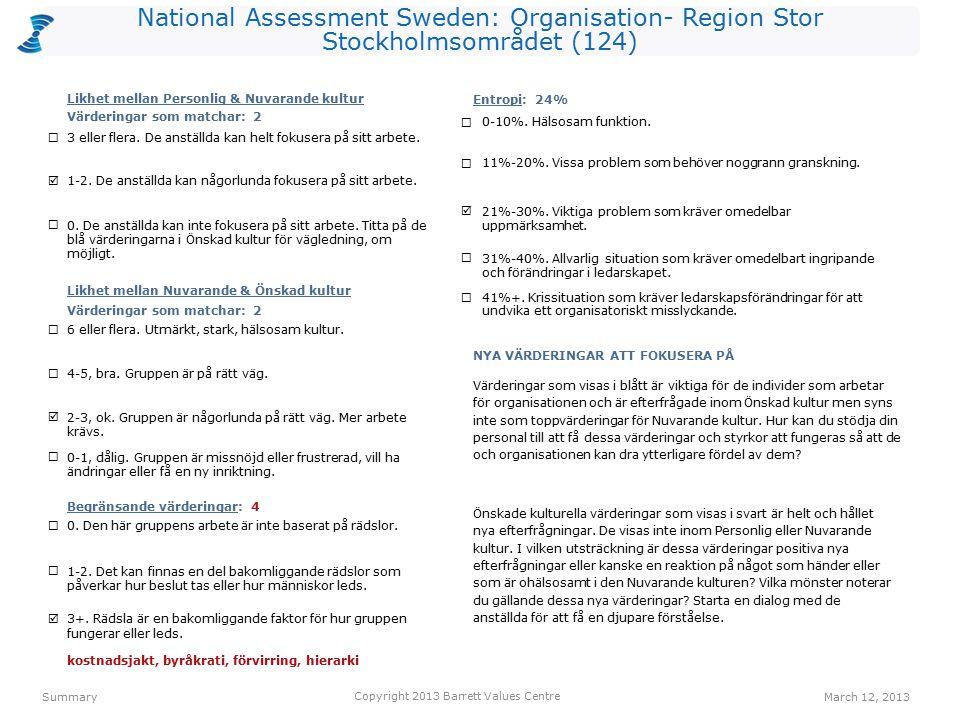 National Assessment Sweden: Organisation- Region Stor Stockholmsområdet (124) 3+.