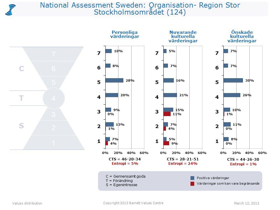 National Assessment Sweden: Organisation- Region Stor Stockholmsområdet (124) CTS = 46-20-34 Entropi = 5% CTS = 28-21-51 Entropi = 24% Personliga värderingar CTS = 44-26-30 Entropi = 1% Values distribution March 12, 2013 Copyright 2013 Barrett Values Centre Positiva värderingar Värderingar som kan vara begränsande Nuvarande kulturella värderingar Önskade kulturella värderingar C T S 2 1 3 4 5 6 7 C = Gemensamt goda T = Förändring S = Egenintresse