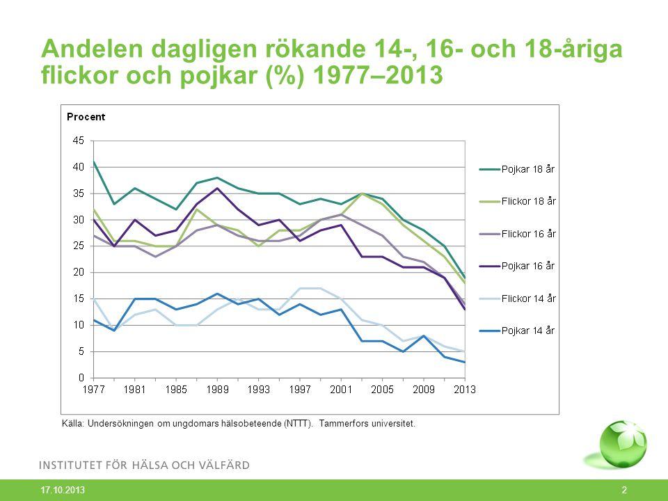 Andelen dagligen rökande män och kvinnor (15–64 år) enligt åldersklass 1979–2012 som tre års glidande medelvärde 1 17.10.2013 3 Källa: Undersökningen Den finländska vuxenbefolkningens hälsobeteende och hälsa (AVTK).