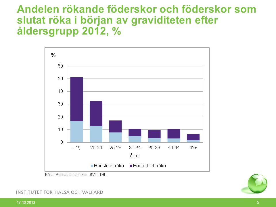 Andelen rökande föderskor och föderskor som slutat röka i början av graviditeten efter åldersgrupp 2012, % 17.10.2013 5 Källa: Perinatalstatistiken.