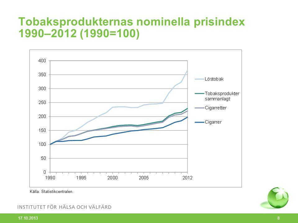 Tobaksprodukternas nominella prisindex 1990–2012 (1990=100) 17.10.2013 8 Källa: Statistikcentralen.