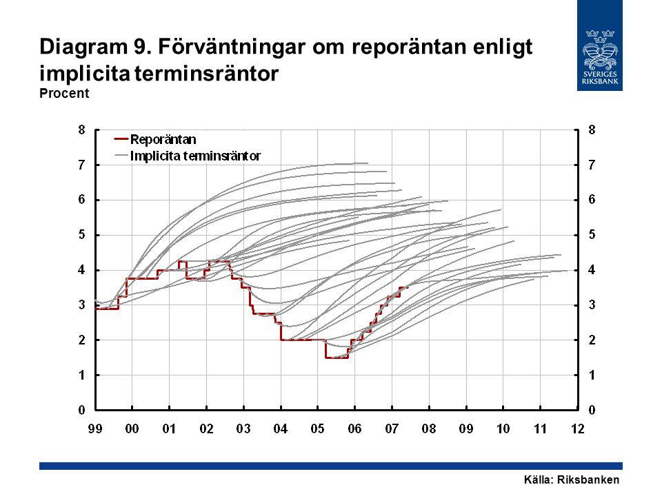 Diagram 9. Förväntningar om reporäntan enligt implicita terminsräntor Procent Källa: Riksbanken