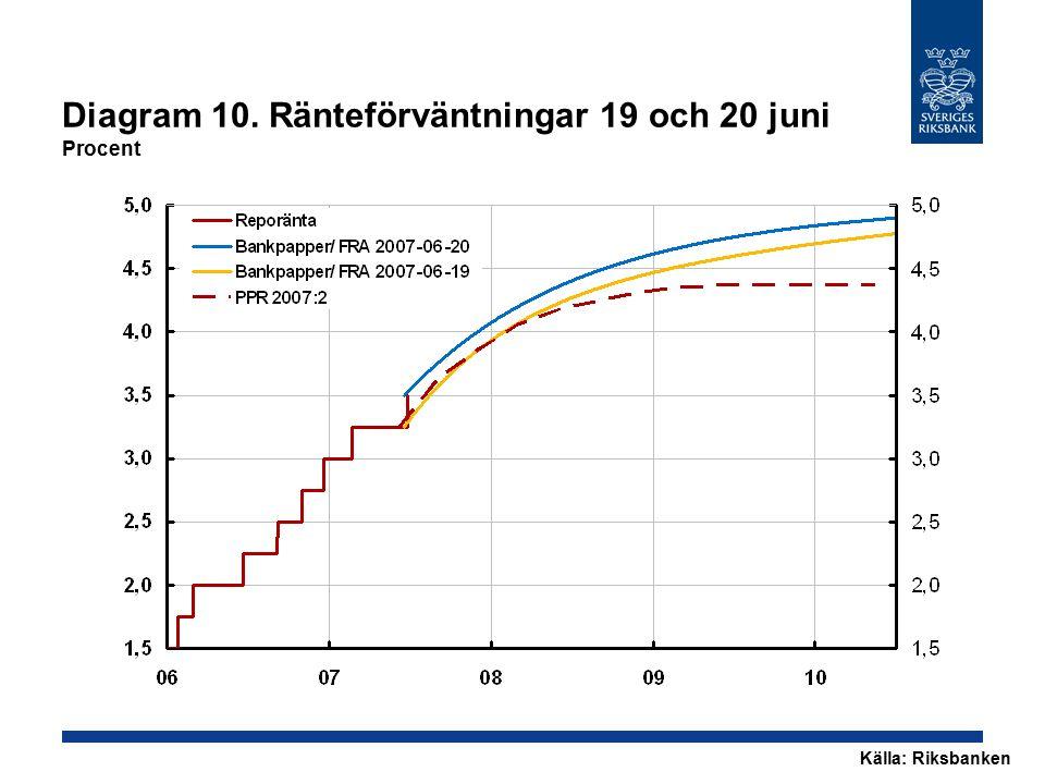 Diagram 10. Ränteförväntningar 19 och 20 juni Procent Källa: Riksbanken