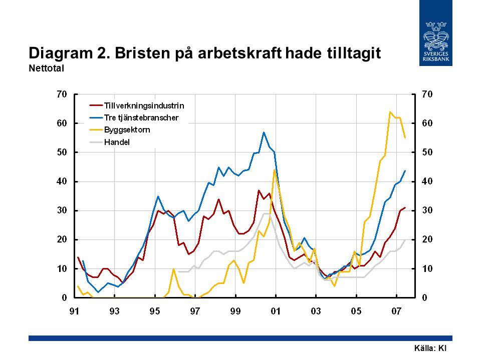 Diagram 2. Bristen på arbetskraft hade tilltagit Nettotal Källa: KI