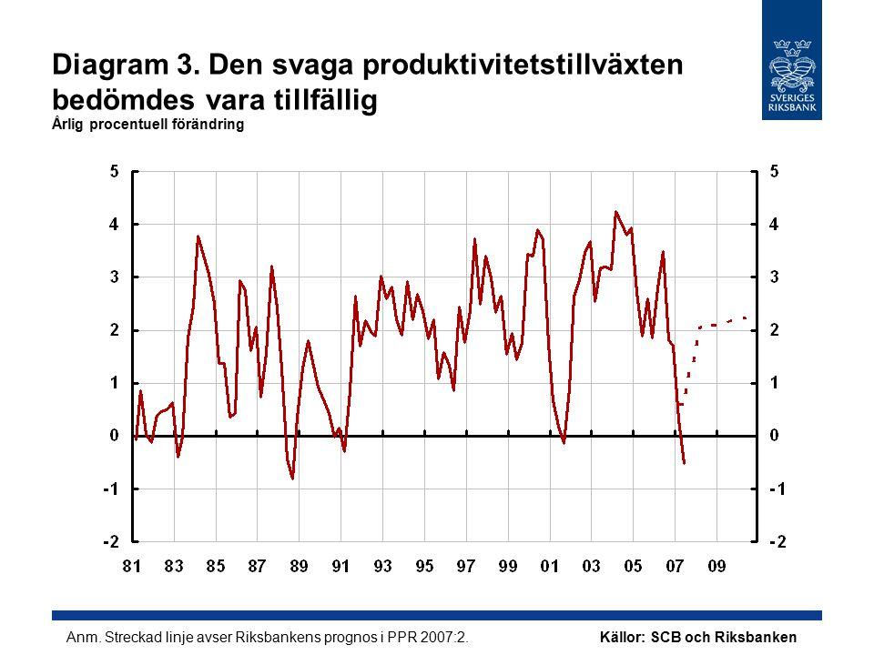 Diagram 4.Inflationen var i linje med prognosen men… Årlig procentuell förändring Anm.